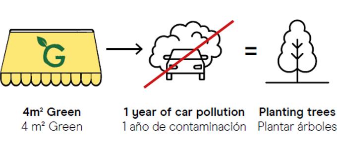 Lonas que purifican el aire